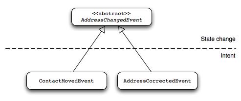 4  Domain Modeling